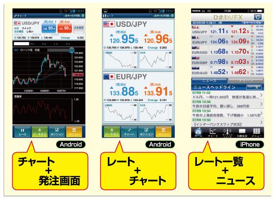 レート、チャート、ニュース画面