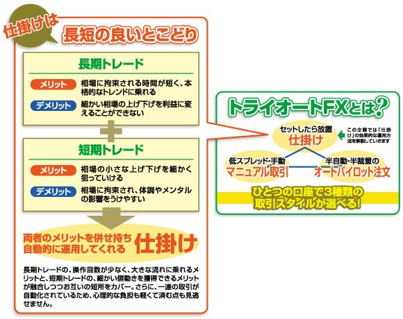 トライオートFXとは?ひとつの口座で3種類の 取引スタイルが選べる!仕掛けは長短の良いとこどり