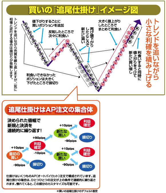 買いの「追尾仕掛け」イメージ図 追尾仕掛けはAP注文の集合体