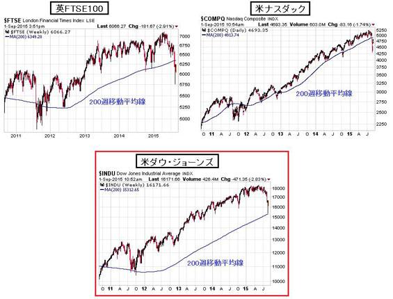 英国のFTSE100 米国のナスダック株価指数 米ダウ・ジョーンズ