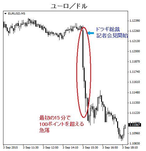 ユーロ/ドル チャート