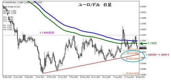 ユーロ/ドル 日足