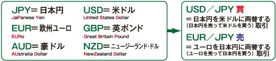 FXの投資対象となる「通貨ペア」