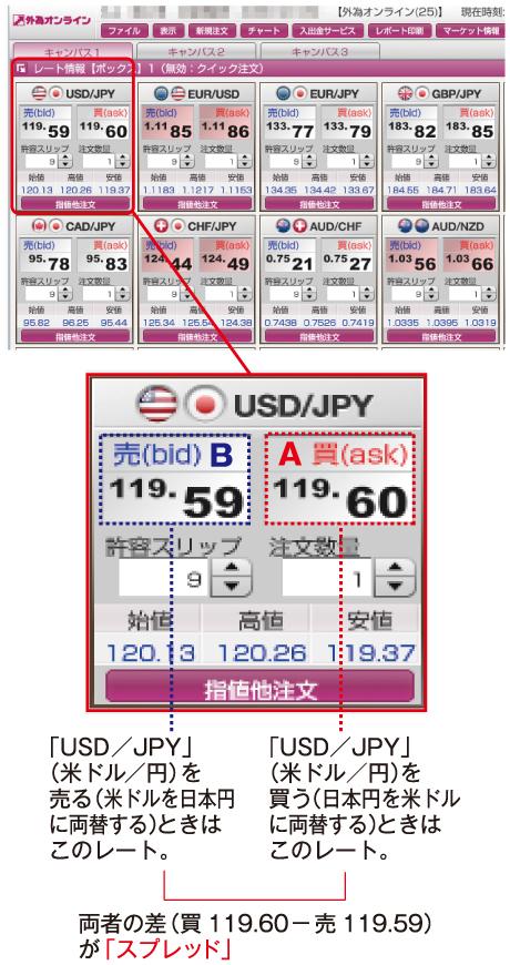 為替レートの表示とスプレッド