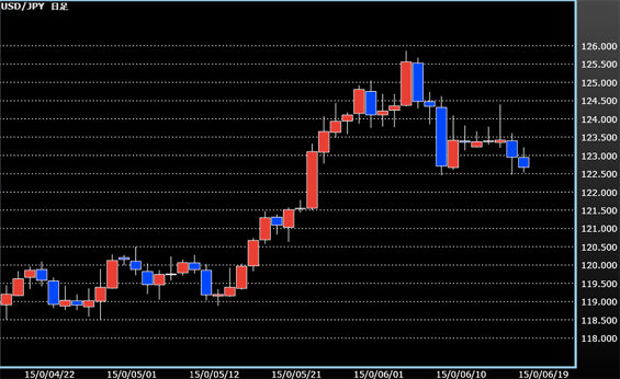 先週のドル円