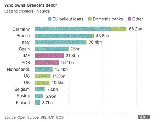図1.ギリシャ債務・救済支援グラフ