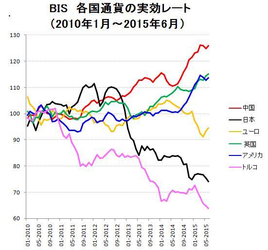 BIS 各国通貨の実行レート