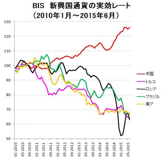 BIS 新興国通貨の実行レート