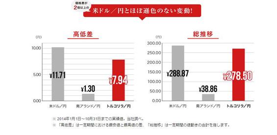 トルコリラ/円の総推移