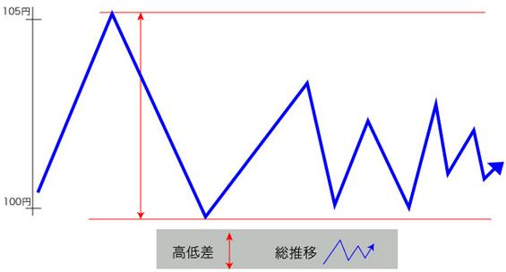 総推移と高低差のイメージ(ドル/円)