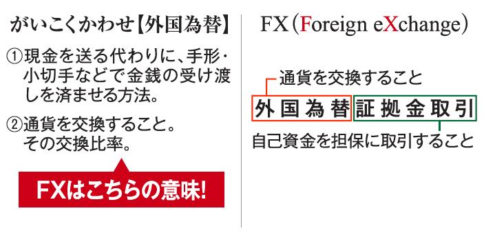 外国為替、FXの意味
