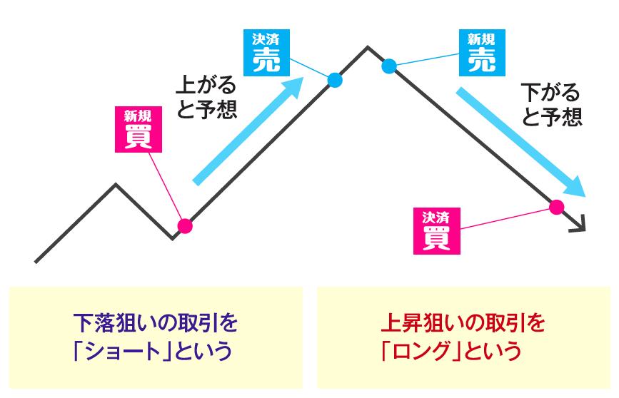 差金決済取引のイメージ(ロング、ショートの説明)