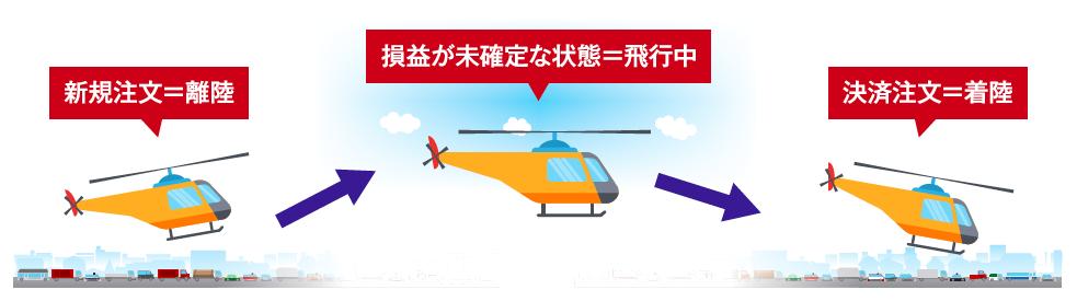 FX取引の流れはヘリコプターの離着陸が分かりやすい!
