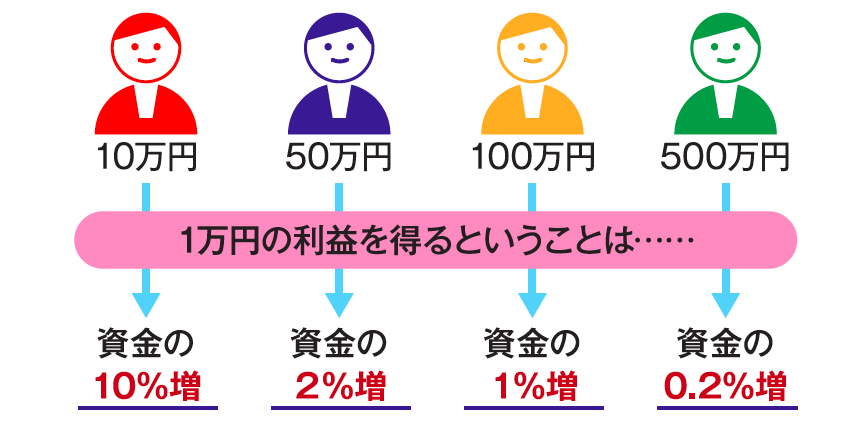 資金(証拠金)量あたりの1万円の利益率