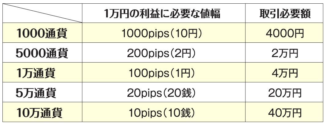 取引単位別・1万円の利益に必要な値幅と取引必要額