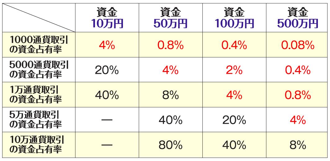 資金(証拠金)に対する取引額の占有率