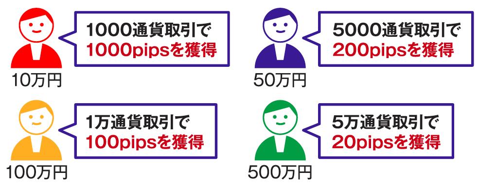 資金別・安全に1万円の利益を上げるための推奨シナリオ