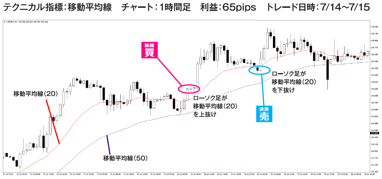 ドル円のトレード例①チャート