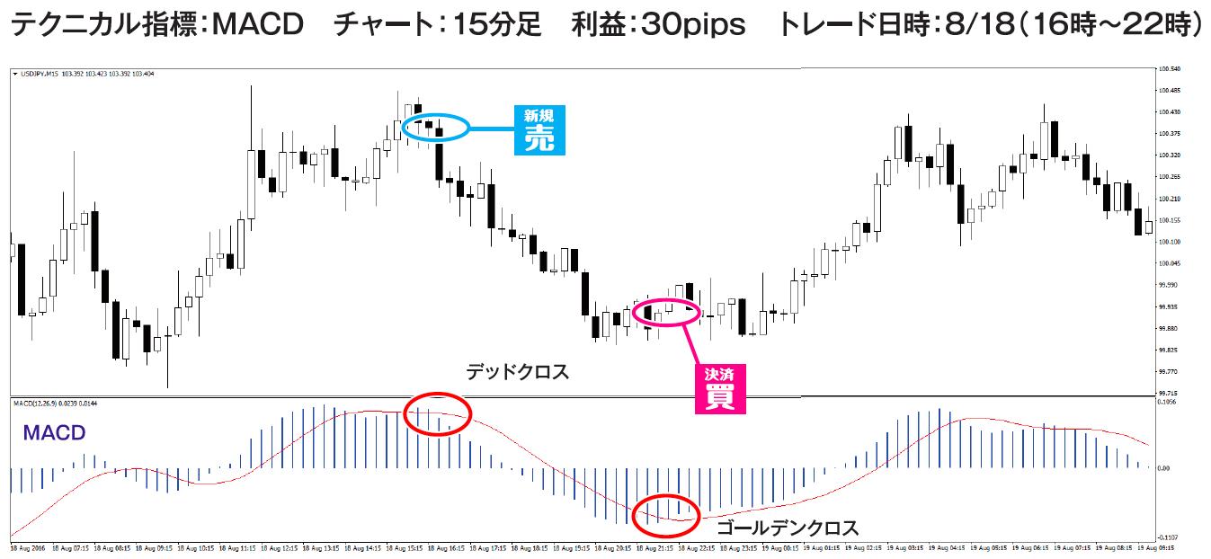 ドル円のトレード例②チャート