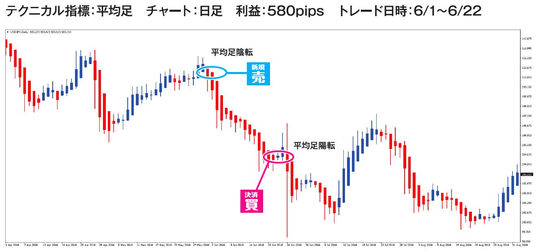 ドル円のトレード例③チャート