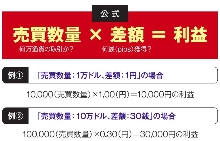 FXの運用益を求める公式の図