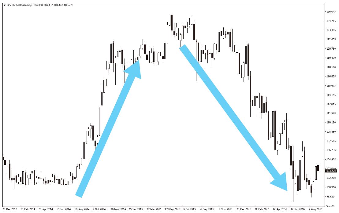 上昇トレンド、下降トレンドを示したチャート
