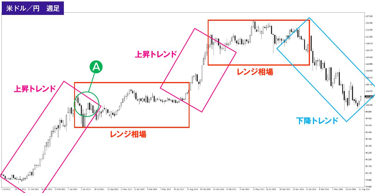 トレンドとレンジを示したドル円週足チャート