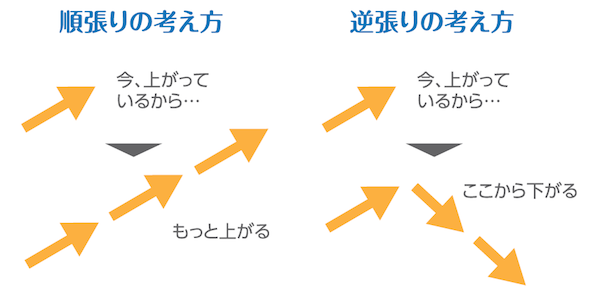 順張りと逆張りの考え方のイメージ図