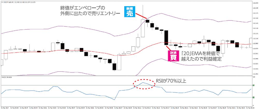 FXトレード例② 理想的な売りスキャルのパターン(ドル円 1分足 2017年3月31日)