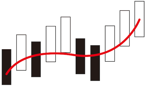 移動平均線とは?