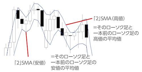 高値と安値の2期間移動平均線