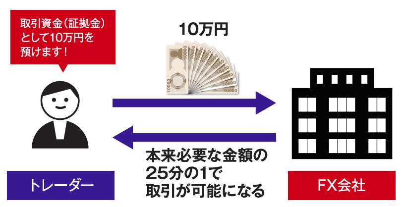 FX取引、レバレッジのイメージ図