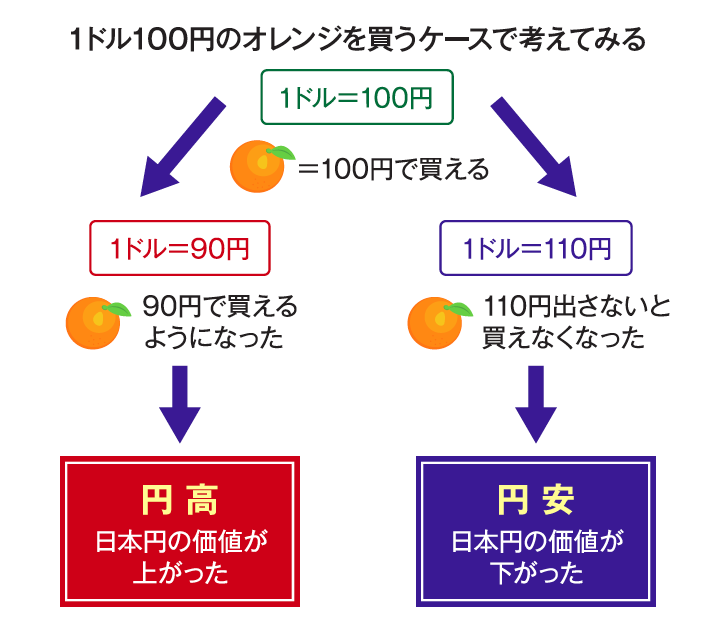 円高・円安の例