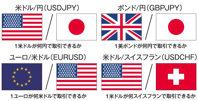 基軸通貨と決済通貨の説明