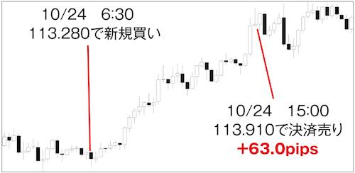デイトレードの取引(ドル円15分足)