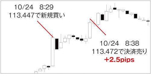 スキャルピングの取引(ドル円1分足)