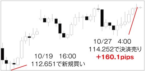 スイングトレードの取引(ドル円4時間足)