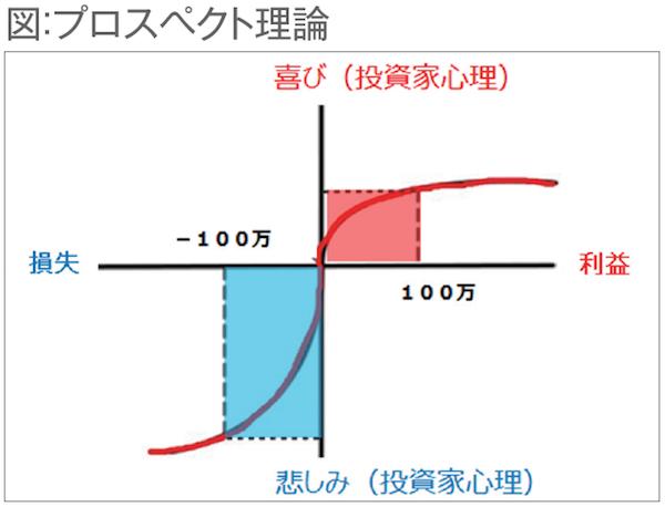 プロスペクト理論の図