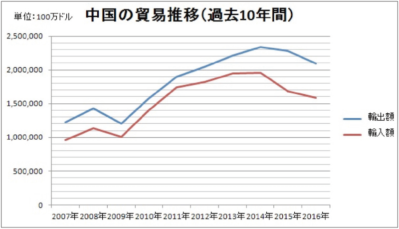 中国の貿易推移