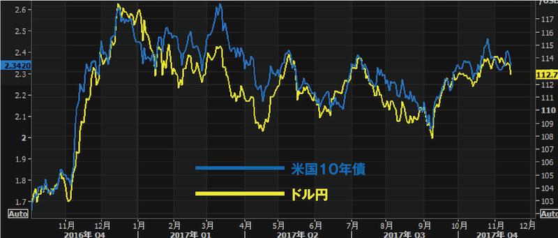 米国10年債とドル円のチャート