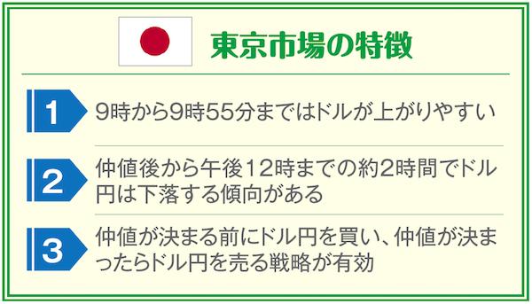 東京市場の特徴