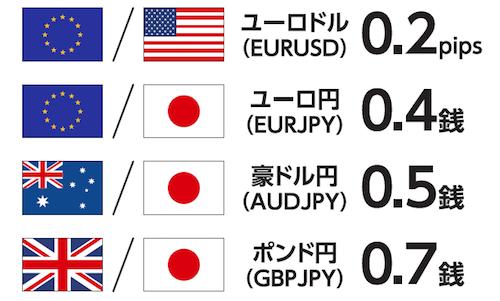 ドル円以外の通貨ペアも最狭水準!(※原則固定(例外あり))