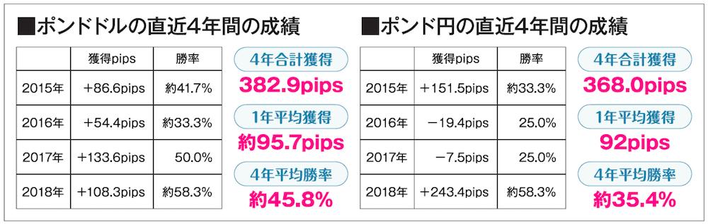 ポンドドル、ポンド円の直近4年間の成績一覧表