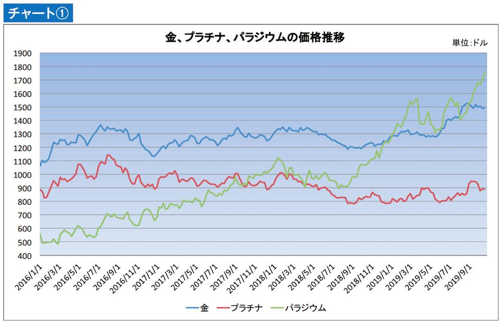 パラジウムのチャート