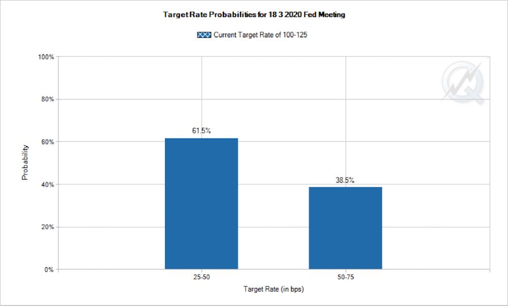 3月FOMCでは0.5%を飛び越えて0.75%利下げを催促 出所:CME