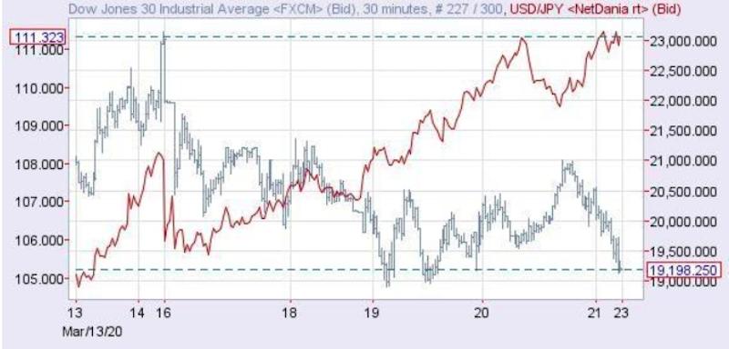 先週のNYダウ(右目盛)とドル円(赤線・左目盛) 出所:NetDania