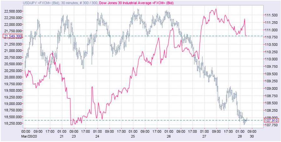 先週のドル円(右目盛り)とNYダウ(左目盛・赤線) 出所:NetDania