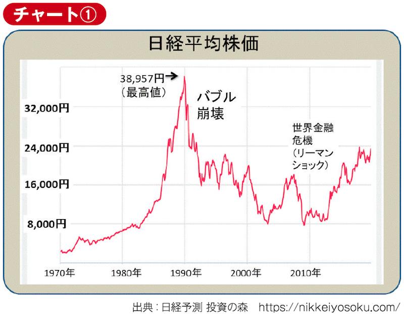 1970年以降の日経平均株価