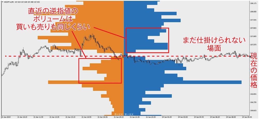 今月のチャート分析トレーニング ドル円 5分足 2019年6月24日