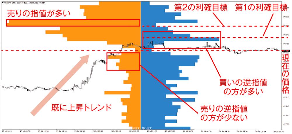 今月のチャート分析トレーニング ドル円 5分足 2019年7月26日